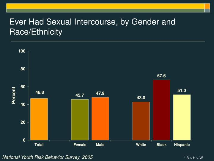 Ever Had Sexual Intercourse, by Gender and Race/Ethnicity