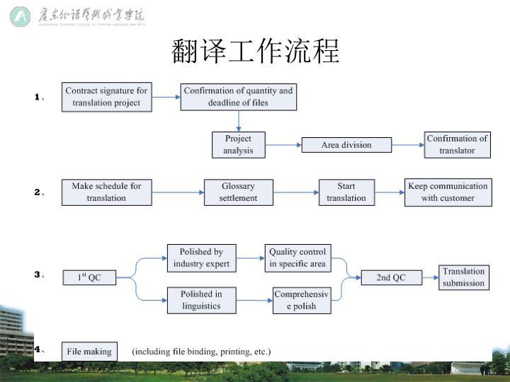 翻译工作流程