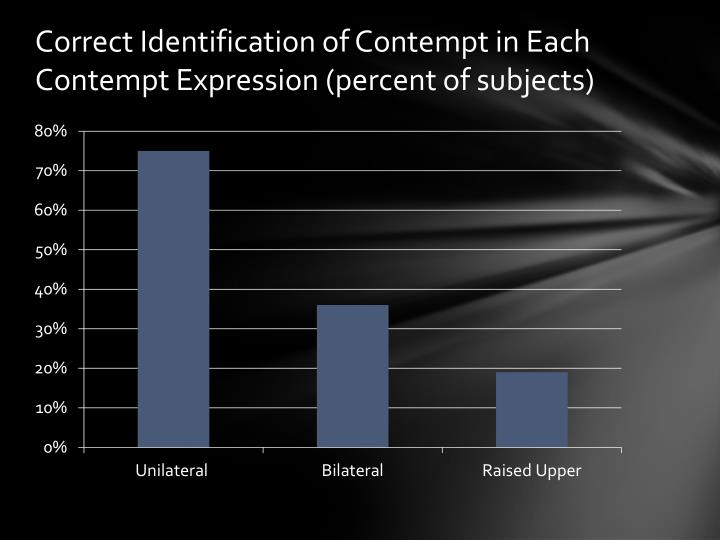 Correct Identification of Contempt in Each Contempt Expression (percent of subjects)