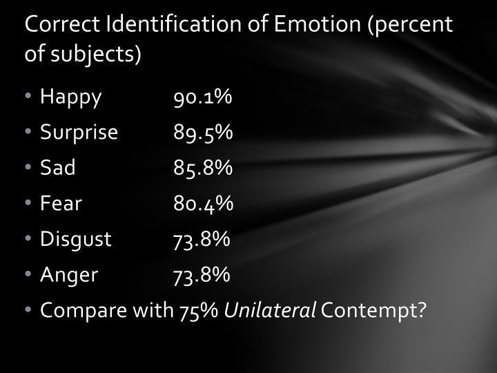 Correct Identification of Emotion (percent of subjects)