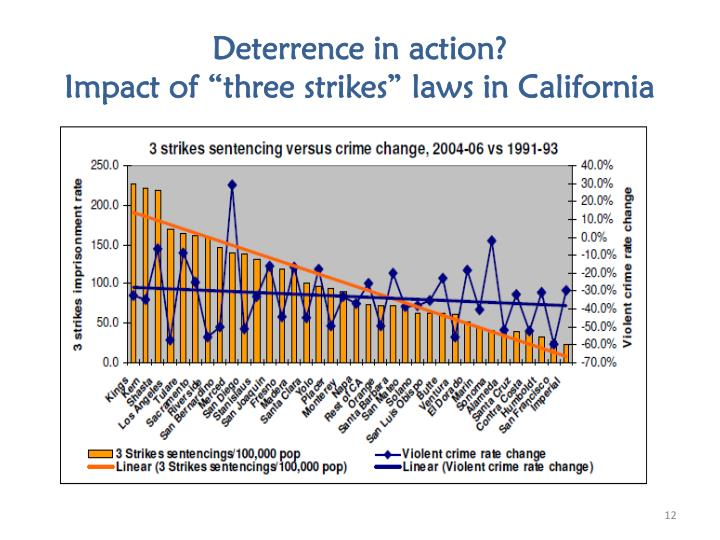 """the philosophy of californias three strikes law 2 abstract """"three strikes"""" laws have been a source of great debate since their inception the recent supreme court decision in ewing v california (2003), upholding california's."""
