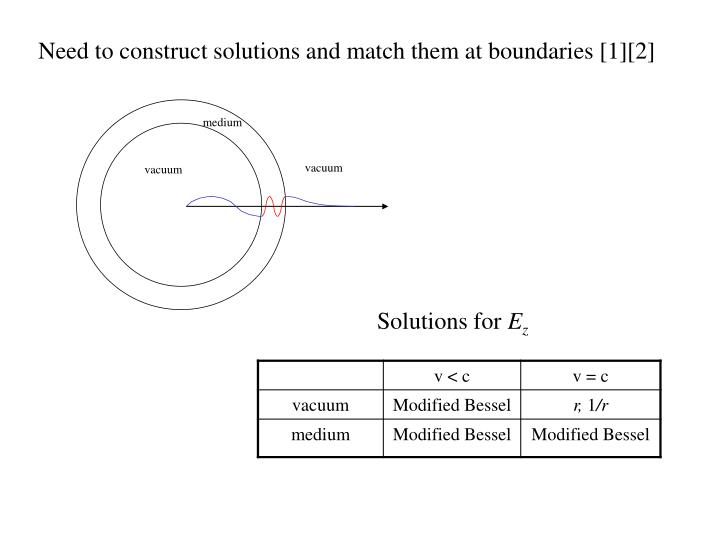 Need to construct solutions and match them at boundaries [1][2]