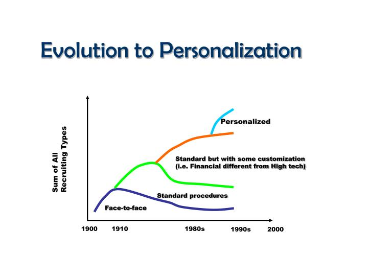 Evolution to Personalization