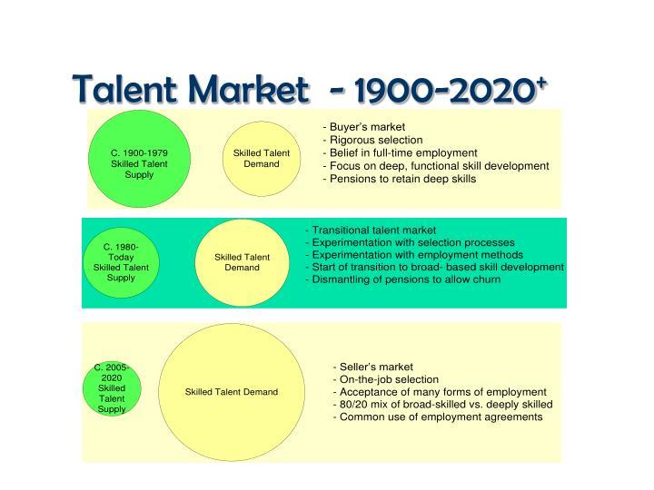 Talent Market  -