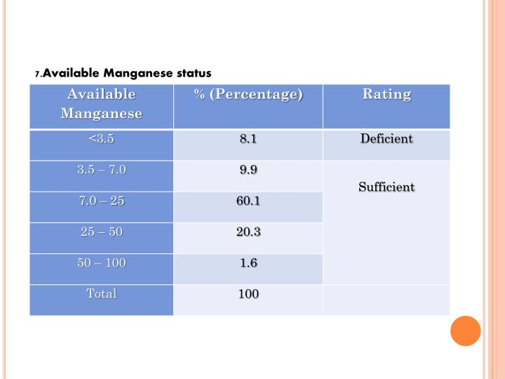 7.Available Manganese status