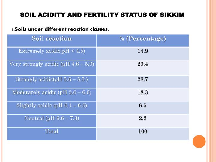 SOIL ACIDITY AND FERTILITY STATUS OF SIKKIM