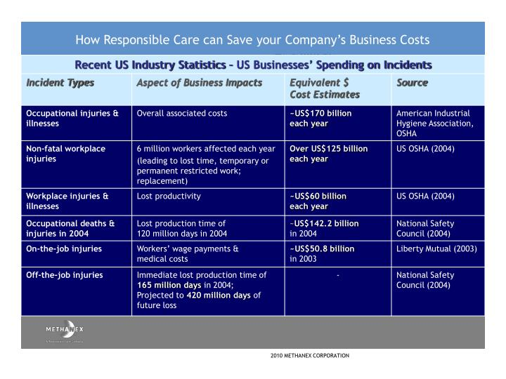 How Responsible Care can Save your Company's Business Costs