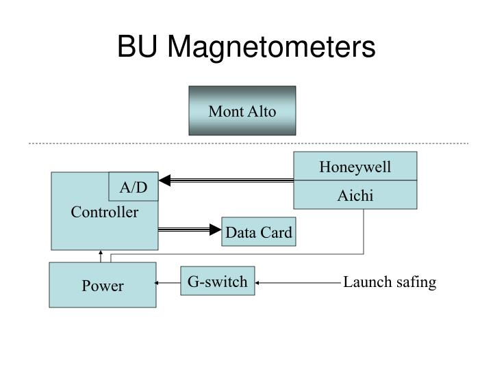 Bu magnetometers