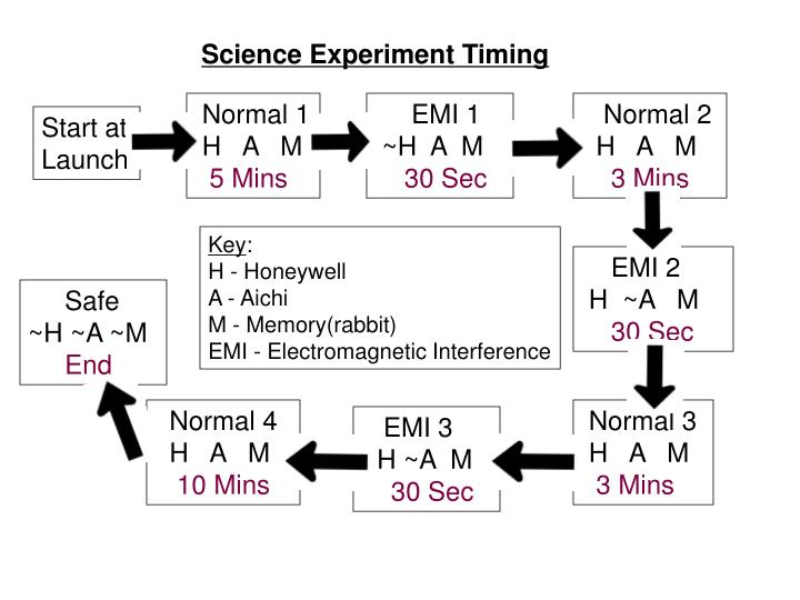 Science Experiment Timing