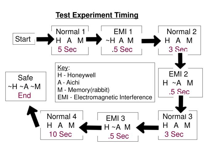 Test Experiment Timing
