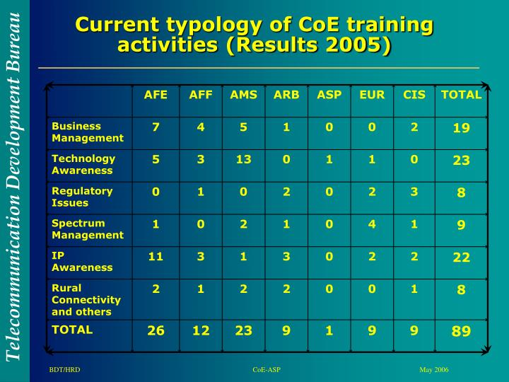 Current typology of CoE training activities (Results 2005)