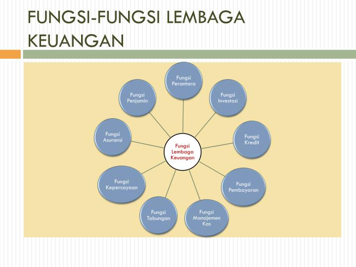 FUNGSI-FUNGSI LEMBAGA KEUANGAN