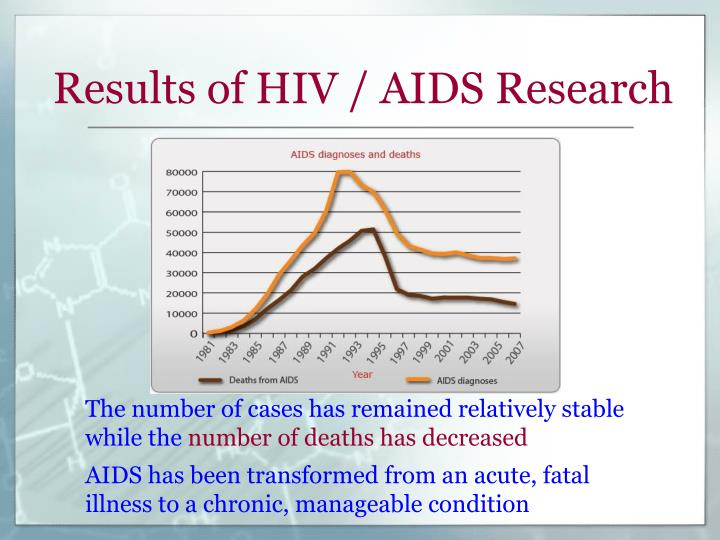 Results of HIV / AIDS Research