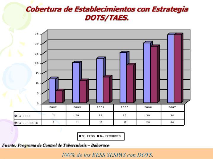 100% de los EESS SESPAS con DOTS.