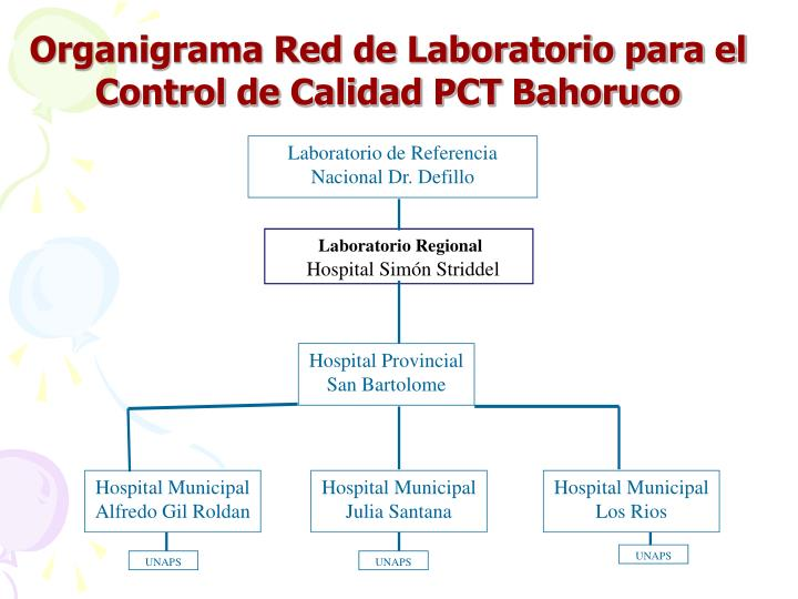 Organigrama Red de Laboratorio para el Control de Calidad PCT Bahoruco