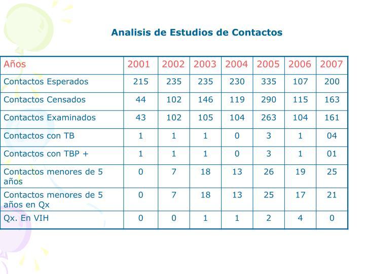 Analisis de Estudios de Contactos