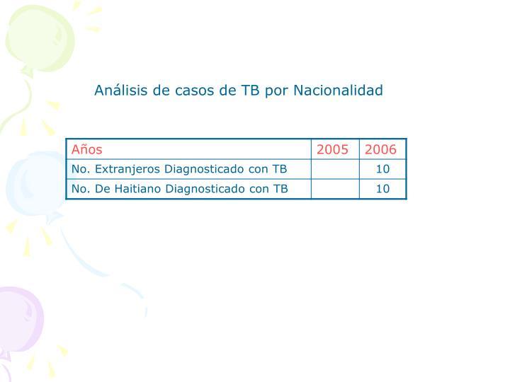 Análisis de casos de TB por Nacionalidad
