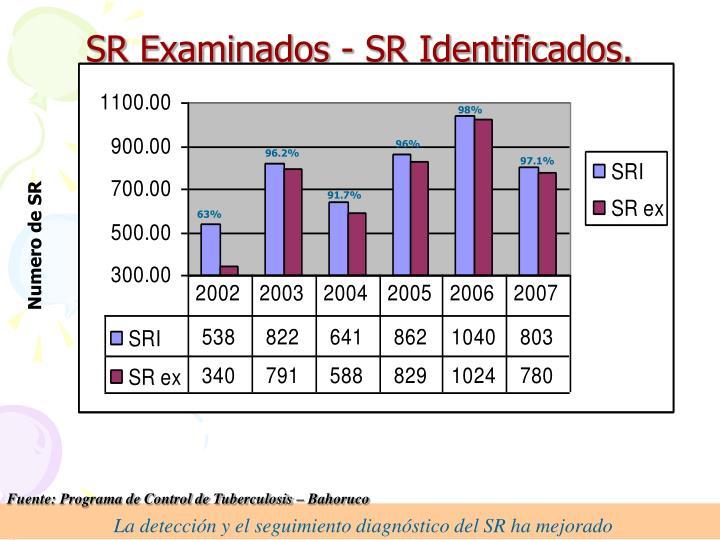 La detección y el seguimiento diagnóstico del SR ha mejorado