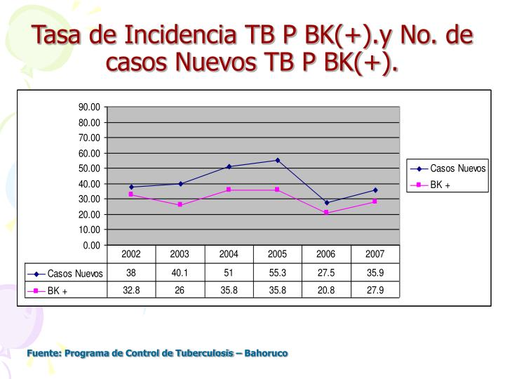 Tasa de Incidencia TB P BK(+).y No.