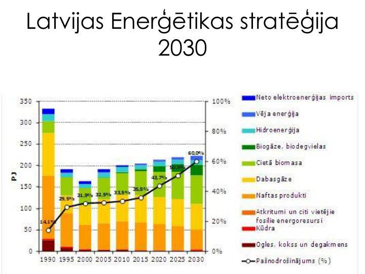 Latvijas Enerģētikas stratēģija 2030