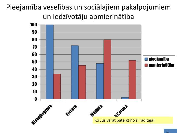 Pieejamība veselības un sociālajiem pakalpojumiem un iedzīvotāju apmierinātība
