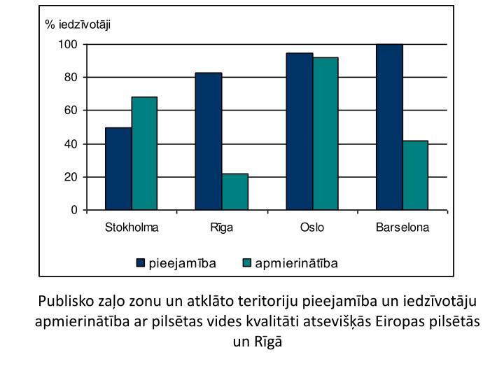 Publisko zaļo zonu un atklāto teritoriju pieejamība un iedzīvotāju apmierinātība ar pilsētas vides kvalitāti atsevišķās Eiropas pilsētās un Rīgā