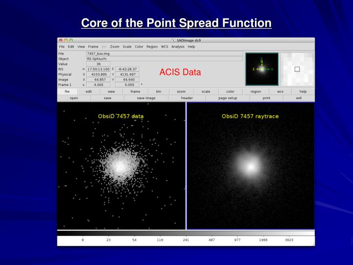 Core of the Point Spread Function