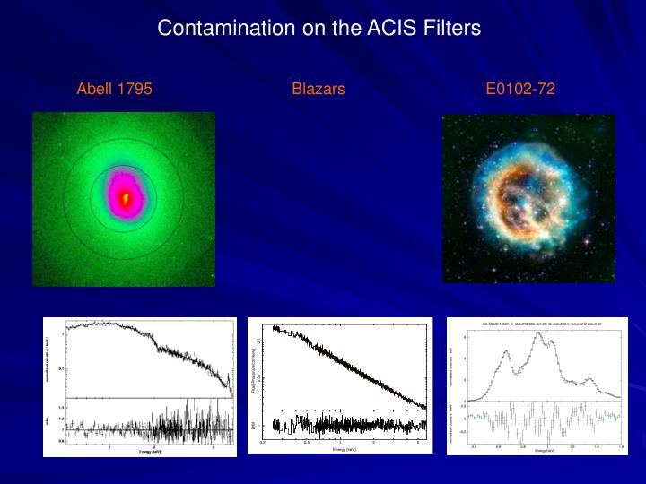 Contamination on the ACIS Filters