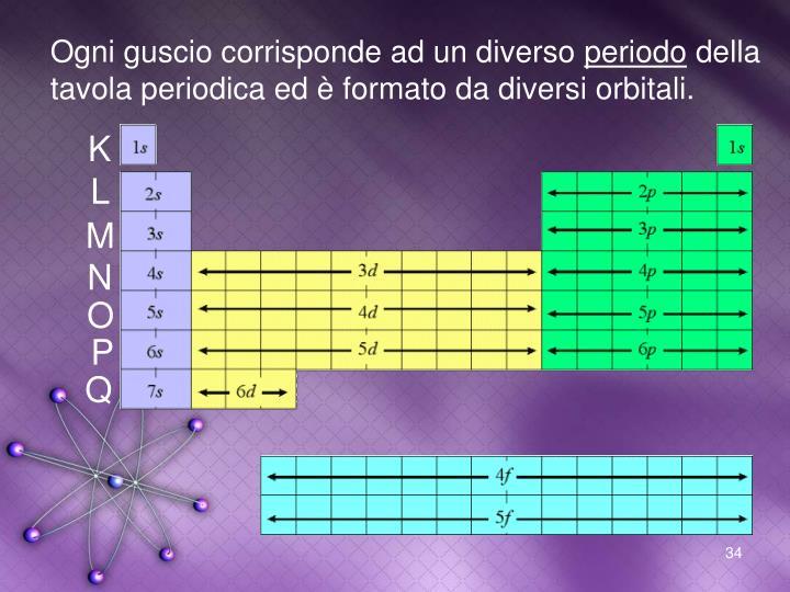 Ppt appunti di chimica powerpoint presentation id 6261211 - Tavola periodica gruppi e periodi ...
