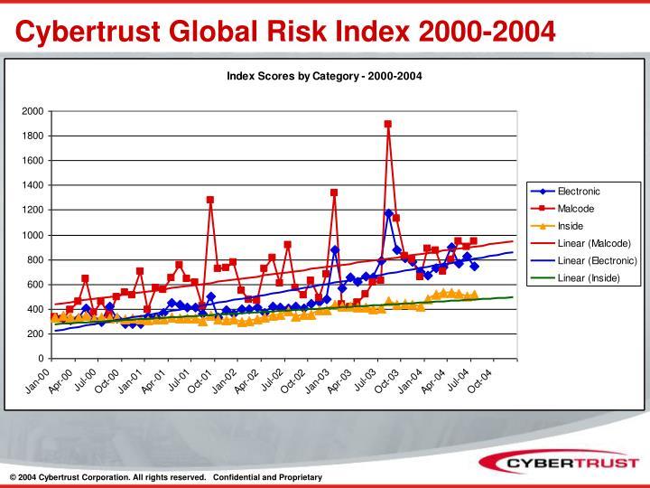 Cybertrust Global Risk Index 2000-2004