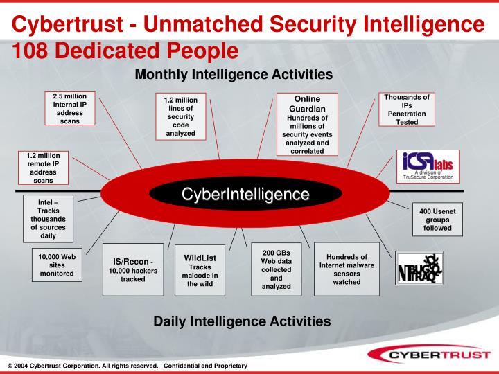 Cybertrust - Unmatched Security Intelligence