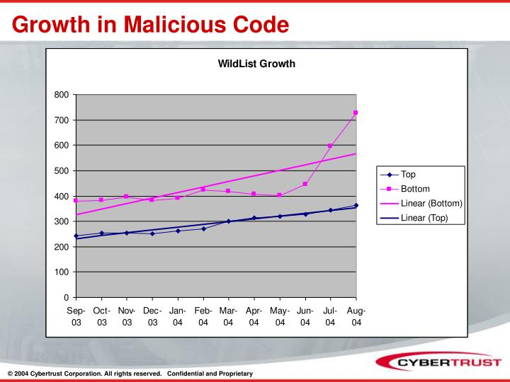 Growth in Malicious Code