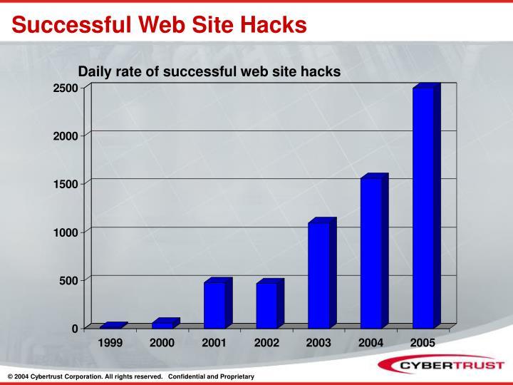 Successful Web Site Hacks