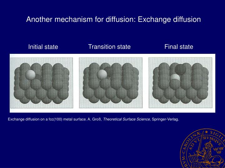 Another mechanism for diffusion: Exchange diffusion
