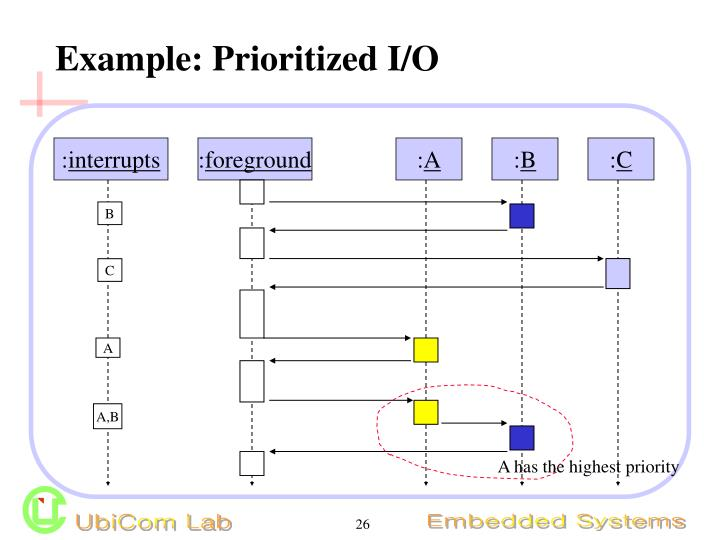 Example: Prioritized I/O