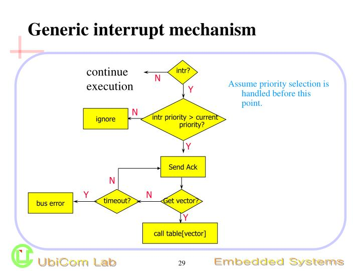Generic interrupt mechanism