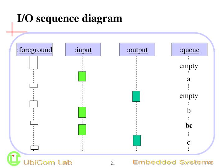 I/O sequence diagram