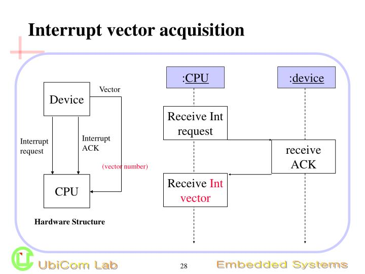 Interrupt vector acquisition