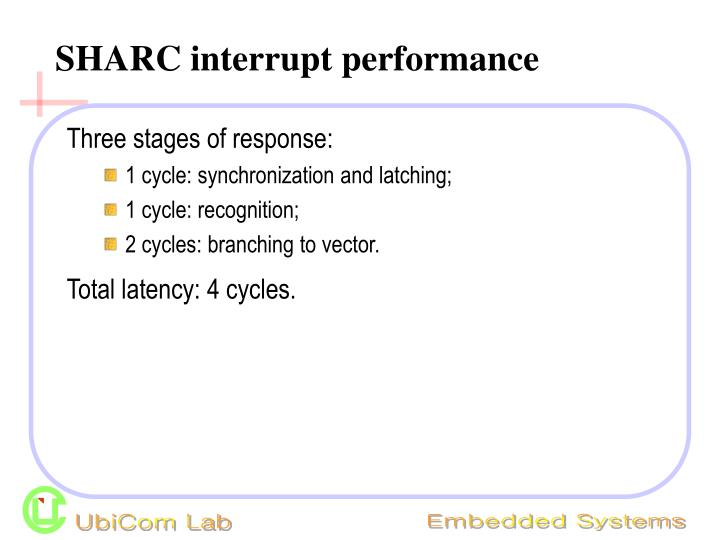 SHARC interrupt performance