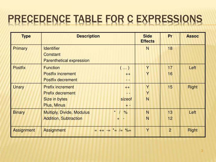 Precedence table for c expressions