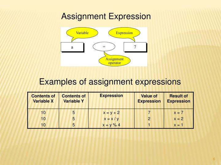 Assignment Expression
