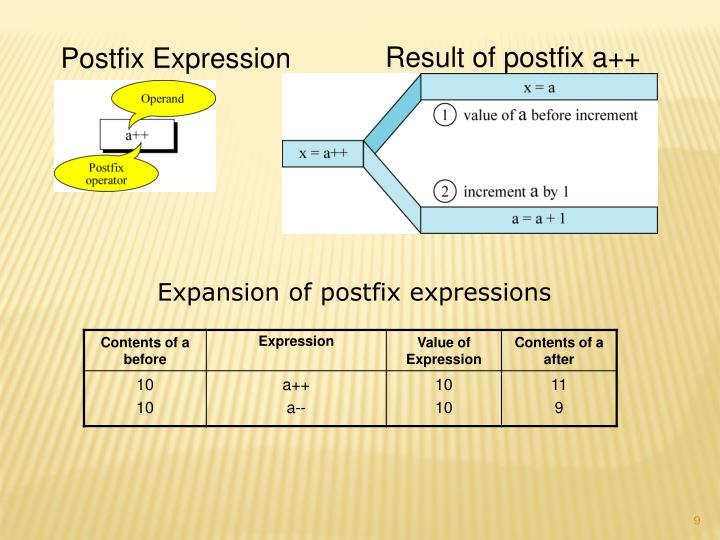 Result of postfix a++