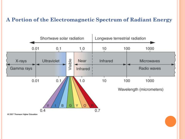 A Portion of the Electromagnetic Spectrum of Radiant Energy