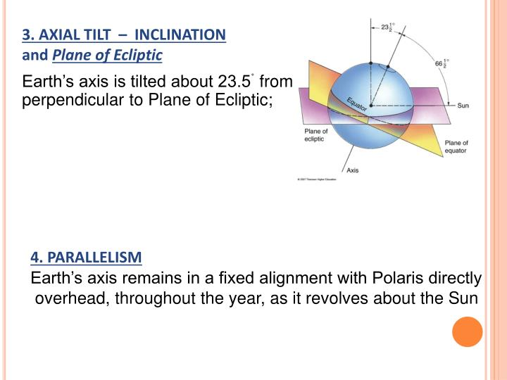 3. AXIAL TILT  –  INCLINATION
