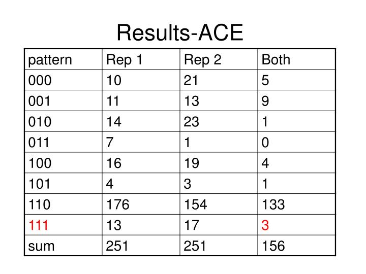 Results-ACE