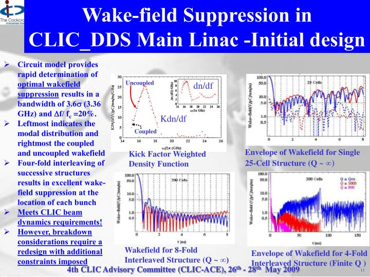 Wake-field Suppression in CLIC_DDS Main Linac -Initial design