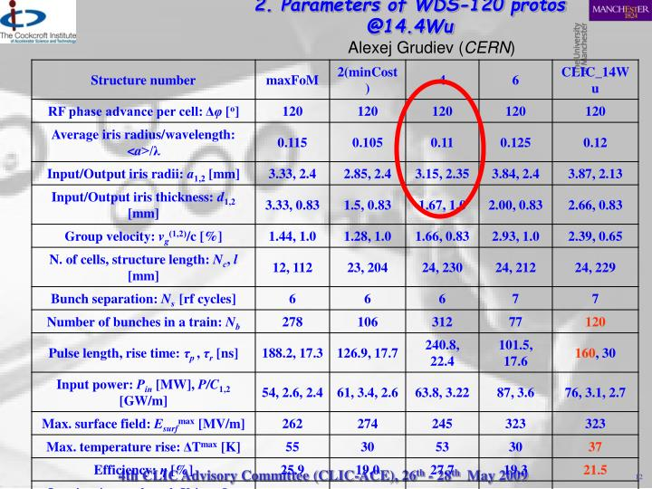 2. Parameters of WDS-120 protos @14.4Wu