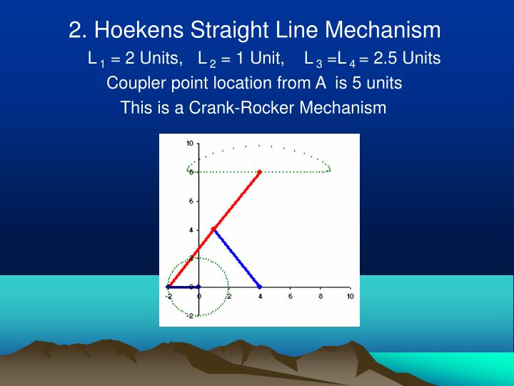 2. Hoekens Straight Line Mechanism