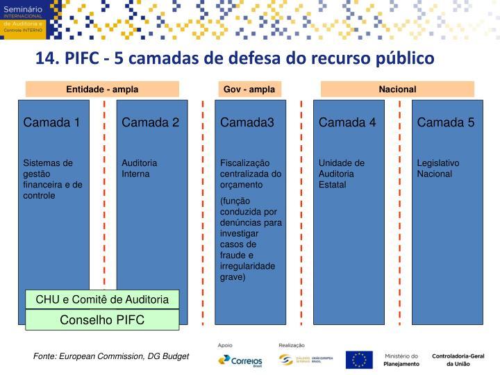 14. PIFC - 5 camadas de defesa do recurso público