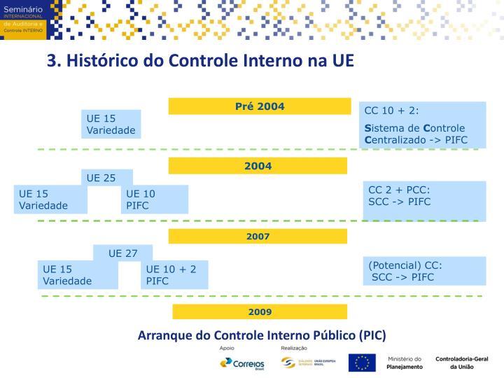 3. Histórico do Controle Interno na UE
